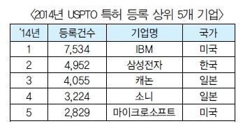 2014년 미국 특허 등록 1위는 IBM