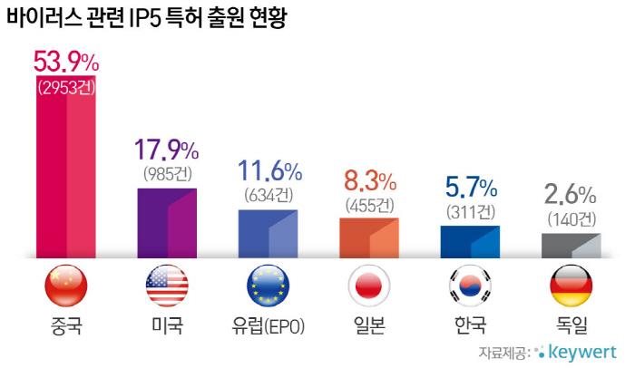 통계로 보는 IP Issue (1)
