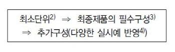 장수특허-명세서 작성 ②