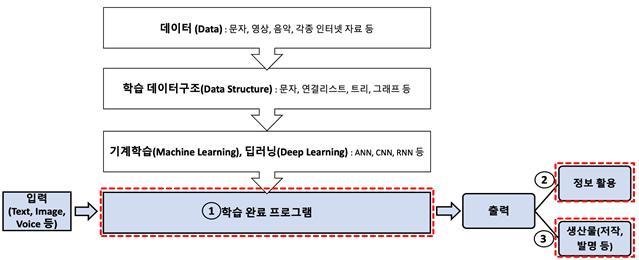 장수특허- AI 발명 ①