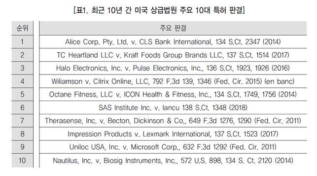 (미국 특허 법리를 재정립한) 최근 10년 간 미국 상급법원의 주요 10대 특허 판결(상)